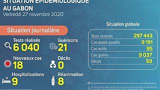 Coronavirus - Gabon : Situation Épidémiologique au Gabon (27 novembre 2020)