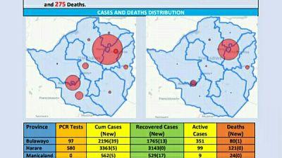 Coronavirus - Zimbabwe: COVID-19 Update (27 November 2020)