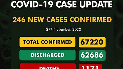 Coronavirus - Nigeria: COVID-19 case update (27 November 2020)