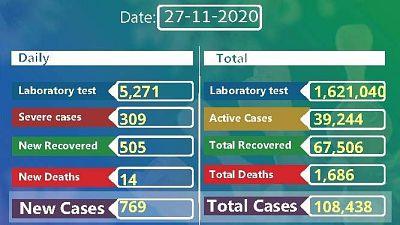 Coronavirus - Ethiopia: COVID-19 reported cases in Ethiopia (27 November 2020)