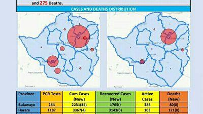 Coronavirus - Zimbabwe: COVID-19 Update (28 November 2020)