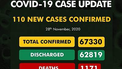 Coronavirus - Nigeria: COVID-19 case update (28 November 2020)