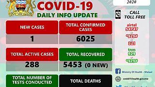 Coronavirus - Malawi: COVID-19 Daily Information Update (28th November 2020)