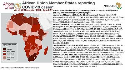 Coronavirus: African Union Member States reporting COVID-19 cases as of 28 November 2020, 6 pm EAT