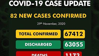 Coronavirus - Nigeria: COVID-19 case update (29 November 2020)
