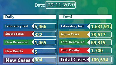 Coronavirus - Ethiopia: COVID-19 reported cases in Ethiopia (29 November 2020)