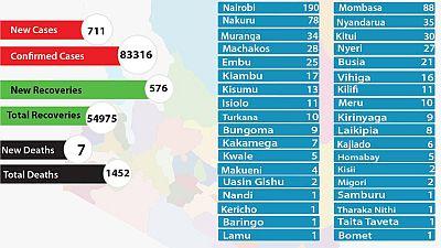 Coronavirus - Kenya: COVID-19 updates (29 November 2020)