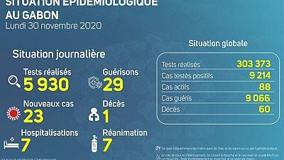 Coronavirus - Gabon : Situation Épidémiologique au Gabon (30 novembre 2020)