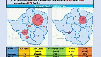 Coronavirus - Zimbabwe: COVID-19 Update (30 November 2020)