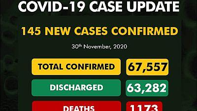 Coronavirus - Nigeria: COVID-19 case update (30 November 2020)