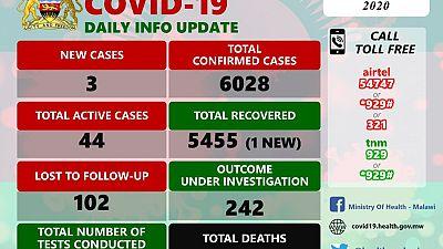 Coronavirus - Malawi: COVID-19 Daily Information Update (30th November 2020)