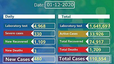 Coronavirus - Ethiopia: COVID-19 reported cases in Ethiopia (1 December 2020)