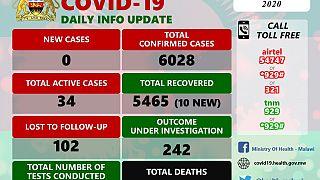 Coronavirus - Malawi: COVID-19 Daily Information Update (1st December 2020)