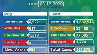 Coronavirus - Ethiopia: COVID-19 reported cases in Ethiopia (3rd December 2020)
