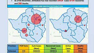 Coronavirus - Zimbabwe: COVID-19 Update (3rd December 2020)