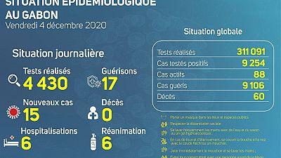 Coronavirus - Gabon : Situation Épidémiologique au Gabon (4 décembre 2020)