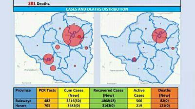 Coronavirus - Zimbabwe: COVID-19 Update (4th December 2020)