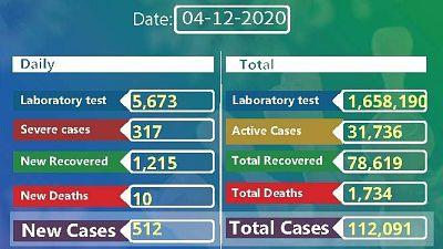 Coronavirus - Ethiopia: COVID-19 reported cases in Ethiopia (4th December 2020)