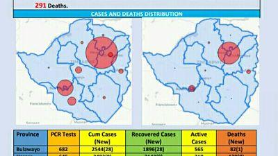 Coronavirus - Zimbabwe: COVID-19 Update (5th December 2020)
