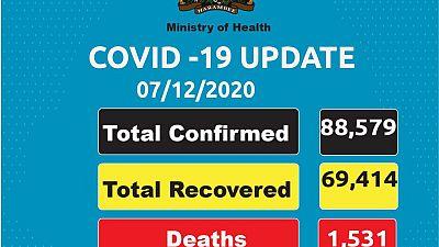 Coronavirus - Kenya: COVID-19 updates (7 December 2020)