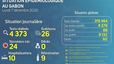 Coronavirus - Gabon : Situation Épidémiologique au Gabon (7 décembre 2020)