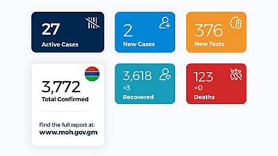 Coronavirus - Gambia: Daily case update as of 7th December 2020