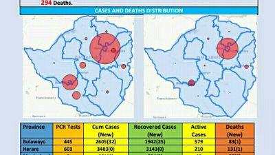 Coronavirus - Zimbabwe: COVID-19 Update (7th December 2020)
