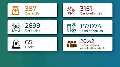 Coronavirus - Togo : Chiffres mis à jour le 9 décembre 2020 à 19:01