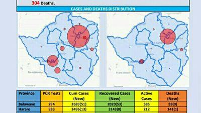 Coronavirus - Zimbabwe: COVID-19 Update (9th December 2020)