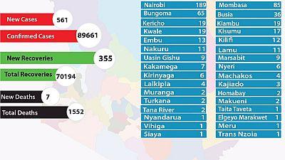 Coronavirus - Kenya: COVID-19 updates (9 December 2020)