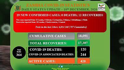 Coronavirus - Zambia: Daily status update (10th December 2020)
