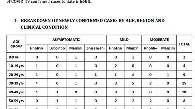 Coronavirus - Eswatini: Minister of Health Lizzie Nkosi's COVID-19 update on 11 December 2020