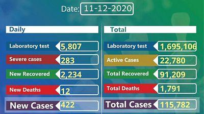 Coronavirus - Ethiopia: COVID-19 reported cases in Ethiopia (11th December 2020)