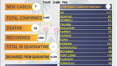 Coronavirus - Sierra Leone: COVID-19 update (12 December 2020)