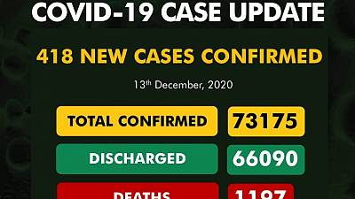 Coronavirus - Nigeria: COVID-19 case update (13th December 2020)