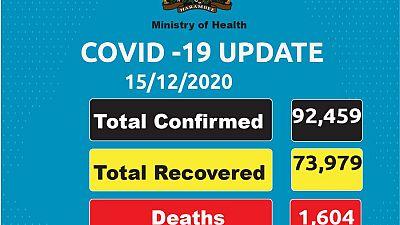 Coronavirus - Kenya: COVID-19 updates (15 December 2020)