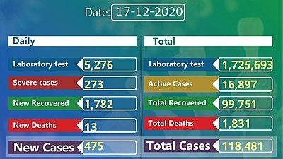 Coronavirus - Ethiopia: COVID-19 reported cases in Ethiopia (17th December 2020)