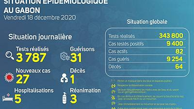 Coronavirus - Gabon : Situation Épidémiologique au Gabon (18 décembre 2020)