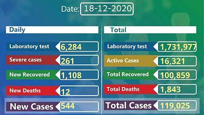 Coronavirus - Ethiopia: COVID-19 reported cases in Ethiopia (18th December 2020)
