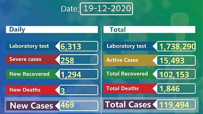 Coronavirus - Ethiopia: COVID-19 reported cases in Ethiopia (19th December 2020)