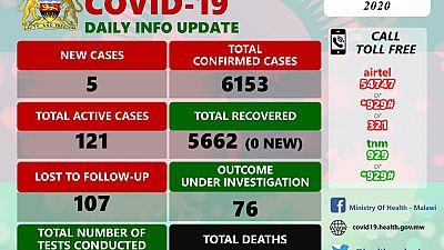Coronavirus - Malawi: COVID-19 Daily Information Update (19th December 2020)
