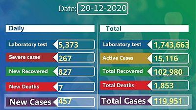 Coronavirus - Ethiopia: COVID-19 reported cases in Ethiopia (20th December 2020)