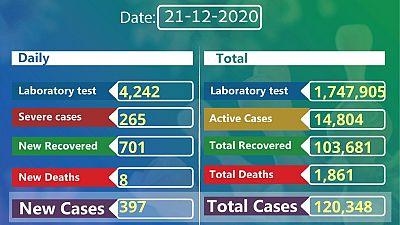 Coronavirus - Ethiopia: COVID-19 reported cases in Ethiopia (21st December 2020)