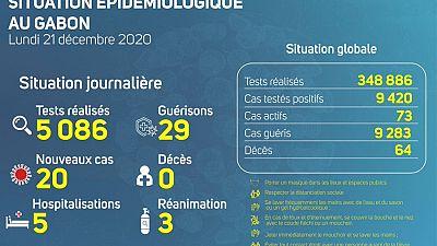 Coronavirus - Gabon : Situation Épidémiologique au Gabon (21 décembre 2020)