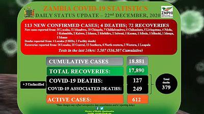 Coronavirus - Zambia: Daily status update (22nd December 2020)