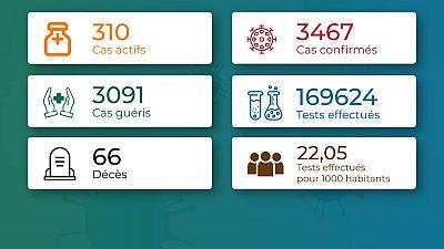 Coronavirus - Togo : Chiffres mis à jour le 22 décembre 2020