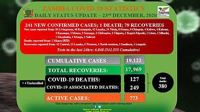 Coronavirus - Zambia: Daily status update (23rd December 2020)
