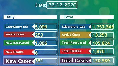 Coronavirus - Ethiopia: COVID-19 reported cases in Ethiopia (23rd December 2020)