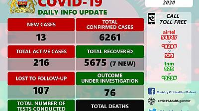 Coronavirus - Malawi: COVID-19 Daily Information Update (23rd December 2020)