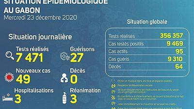 Coronavirus - Gabon : Situation Épidémiologique au Gabon (23 décembre 2020)